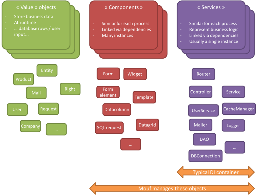 symfony service parameter