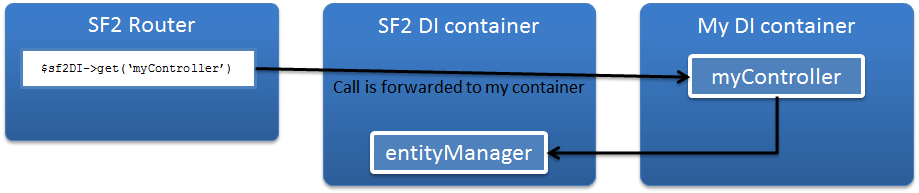 Interoperability between my container and SF container